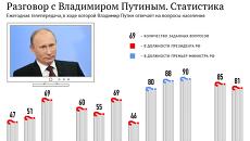 Разговор с Владимиром Путиным. Статистика