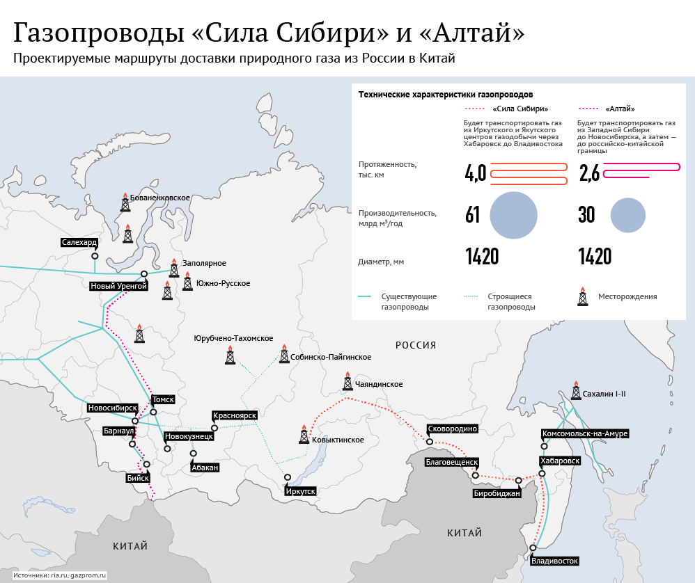 Газопроводы Сила Сибири и Алтай