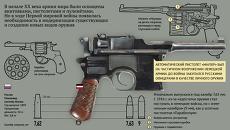 Первая мировая война. Огнестрельное оружие
