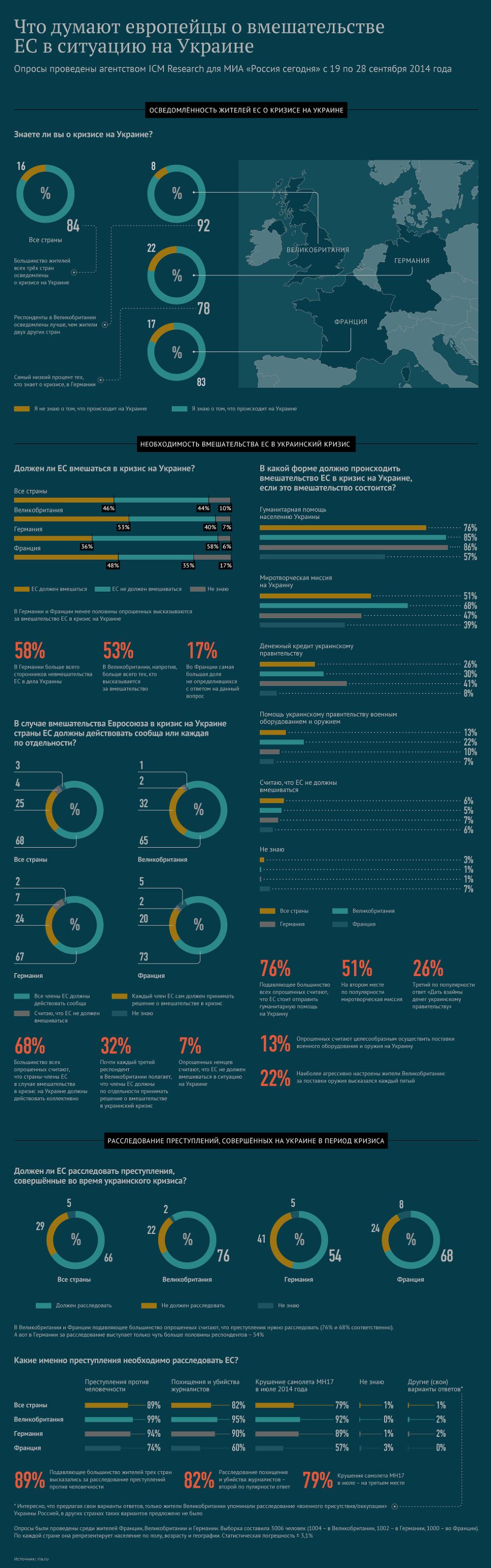 Что думают европейцы о вмешательстве ЕС в ситуацию на Украине