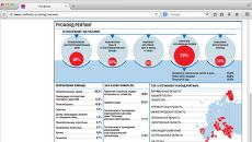 Страница сайта Русфонда с результатами исследования частной благотворительности