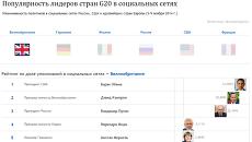 Популярность лидеров стран G20 в социальных сетях