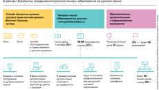 Русский язык: новые возможности изучения