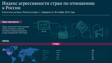 Индекс агрессивности стран по отношению к России