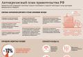 Антикризисный план правительства РФ