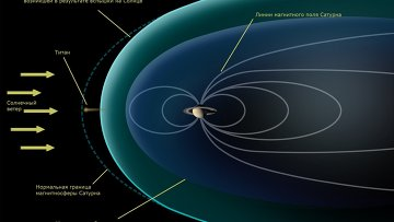 Титан, как и Марс, оказался беззащитным перед действием солнечного ветра