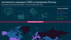 Активность мировых СМИ в отношении России