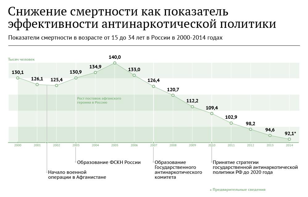 Ролик борьба с наркоманией борьба россиян за россию скачать