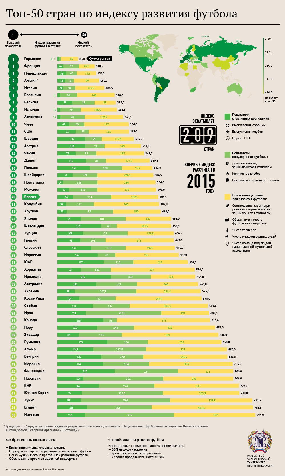 Топ-50 стран по индексу развития футбола