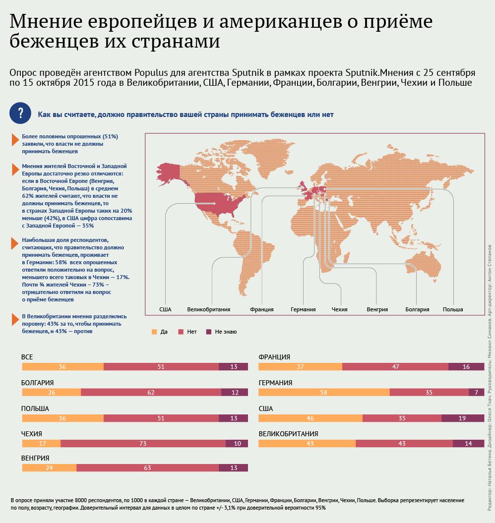 Мнение европейцев и американцев о приёме беженцев их странами