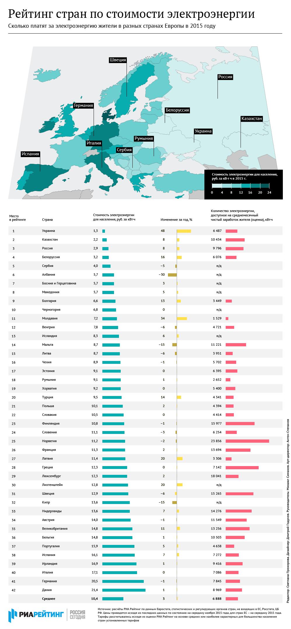 Рейтинг стран по стоимости электроэнергии