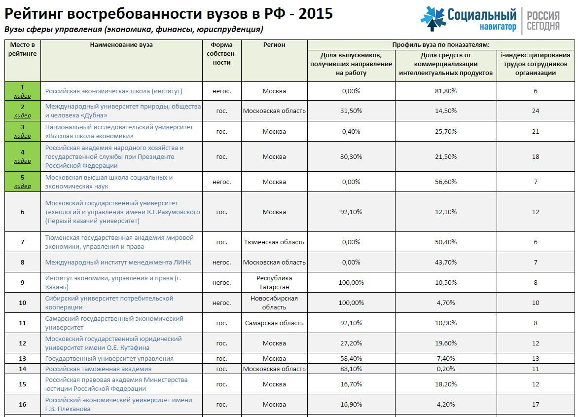 План приема в медицинские вузы в 2015 году сдача металлолома цены в Лукьяново