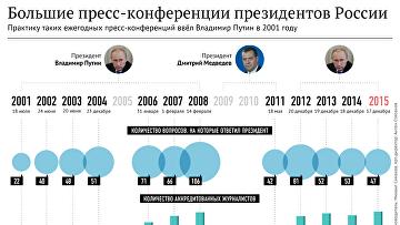Большие пресс-конференции президентов России