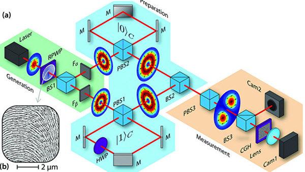 Схема эксперимента по телепортации информации в макромире