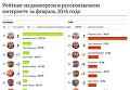 Рейтинг медиаперсон в русскоязычном интернете за февраль 2016 года