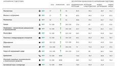 Российские вузы в рейтинге QS по направлениям подготовки - 2016