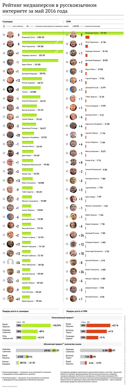 Рейтинг медиаперсон в русскоязычном интернете за май 2016 года