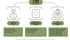 Как работает Ситуационный центр Департамента здравоохранения Москвы