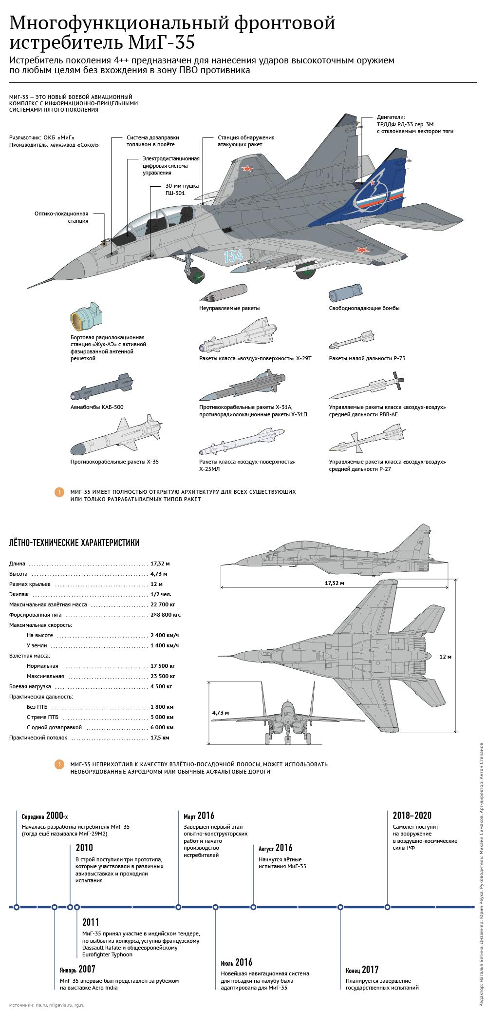 Инфографика МиГ-35, характеристики, вооружение