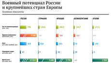 Военный потенциал России и некоторых стран Европы