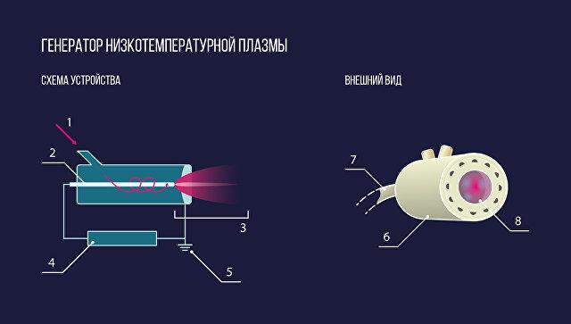 Холодная плазма лечит незаживляющие раны иомолаживает клетки
