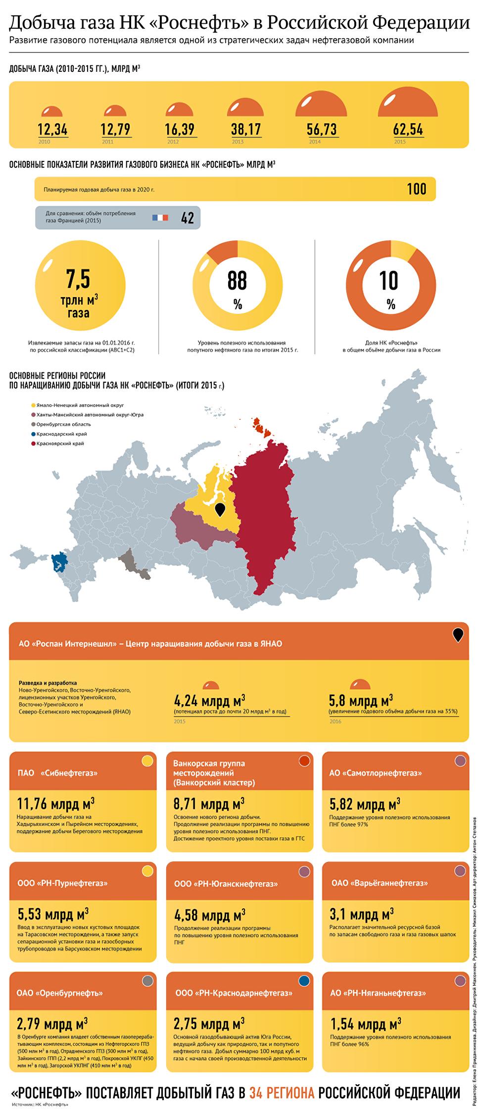 Под санкции попадает роснефть