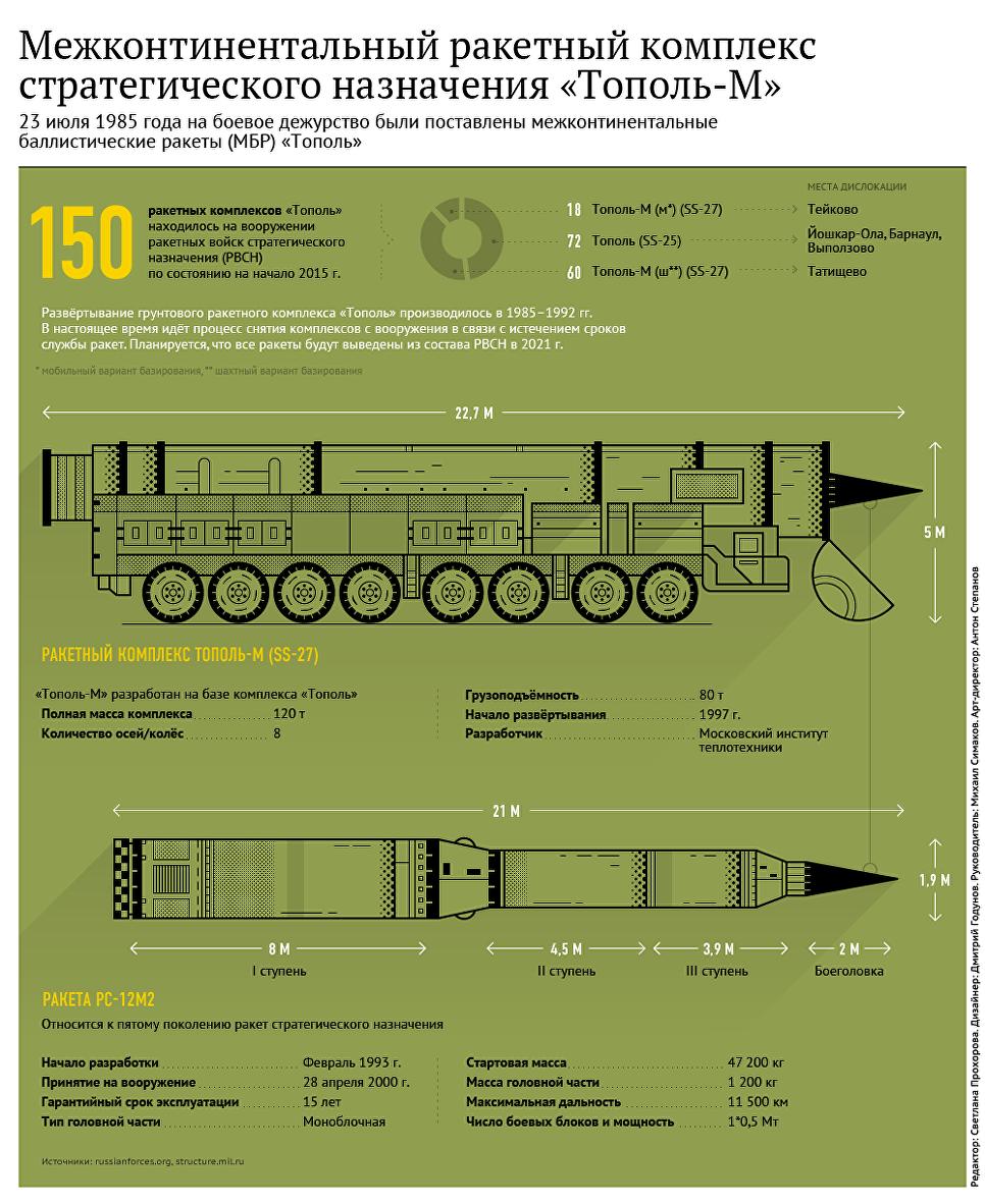 Сразила наповал: запущенная скосмодрома Плесецк ракета «Тополь-М» поразила цель