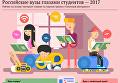 Российские вузы глазами студентов - 2017