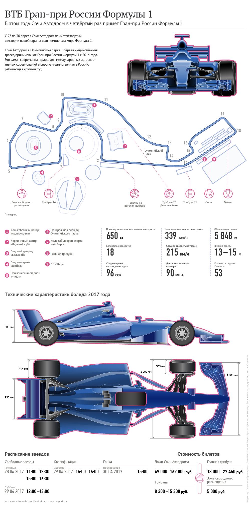 ВТБ Гран-при России Формулы 1