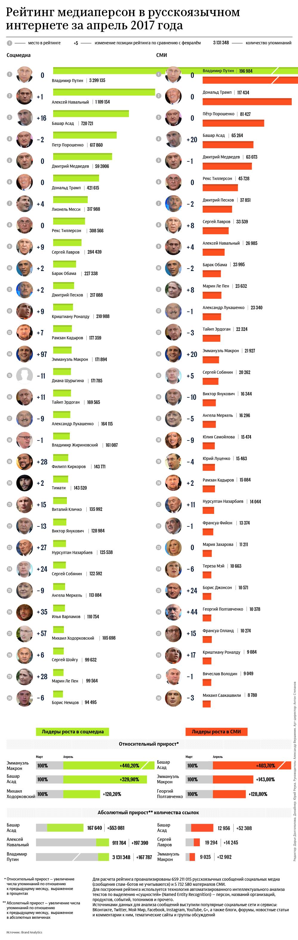 Рейтинг медиаперсон в русскоязычном интернете