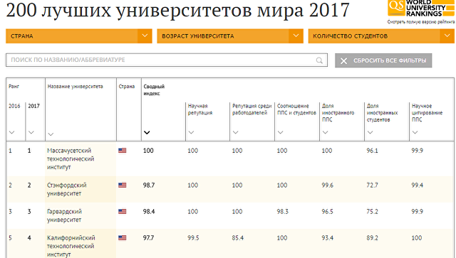 200 лучших университетов мира в 2017 году