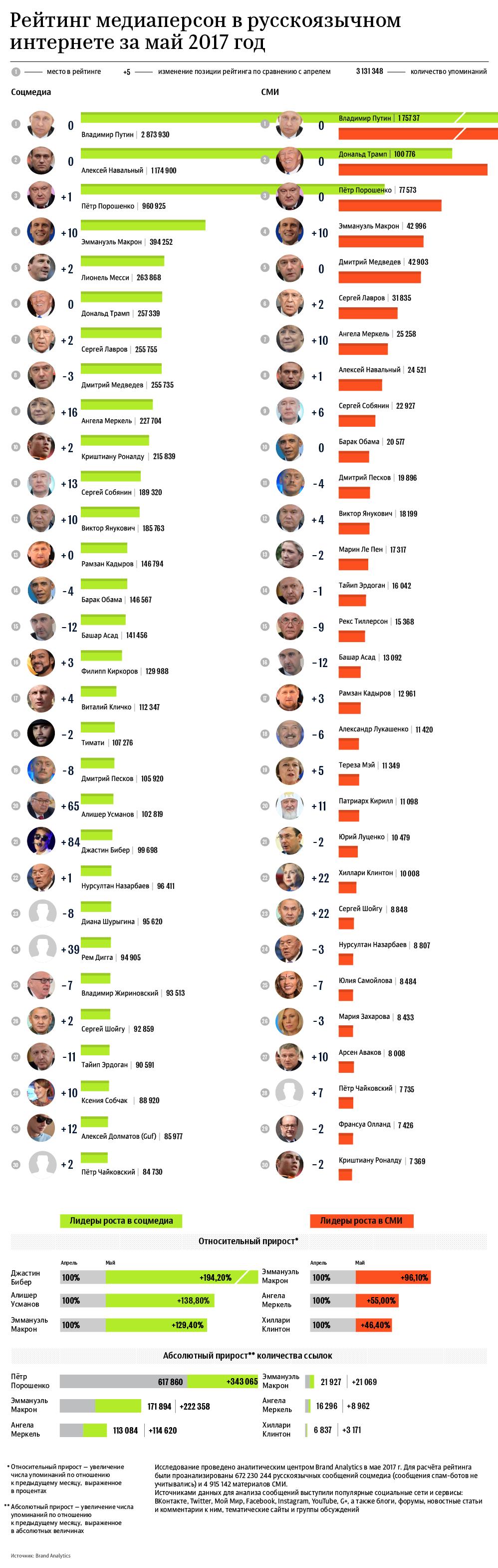 Рейтинг медиаперсон в русскоязычном интернете за май 2017 год