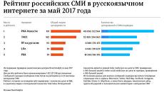 Рейтинг российских СМИ в русскоязычном интернете за май 2017 года