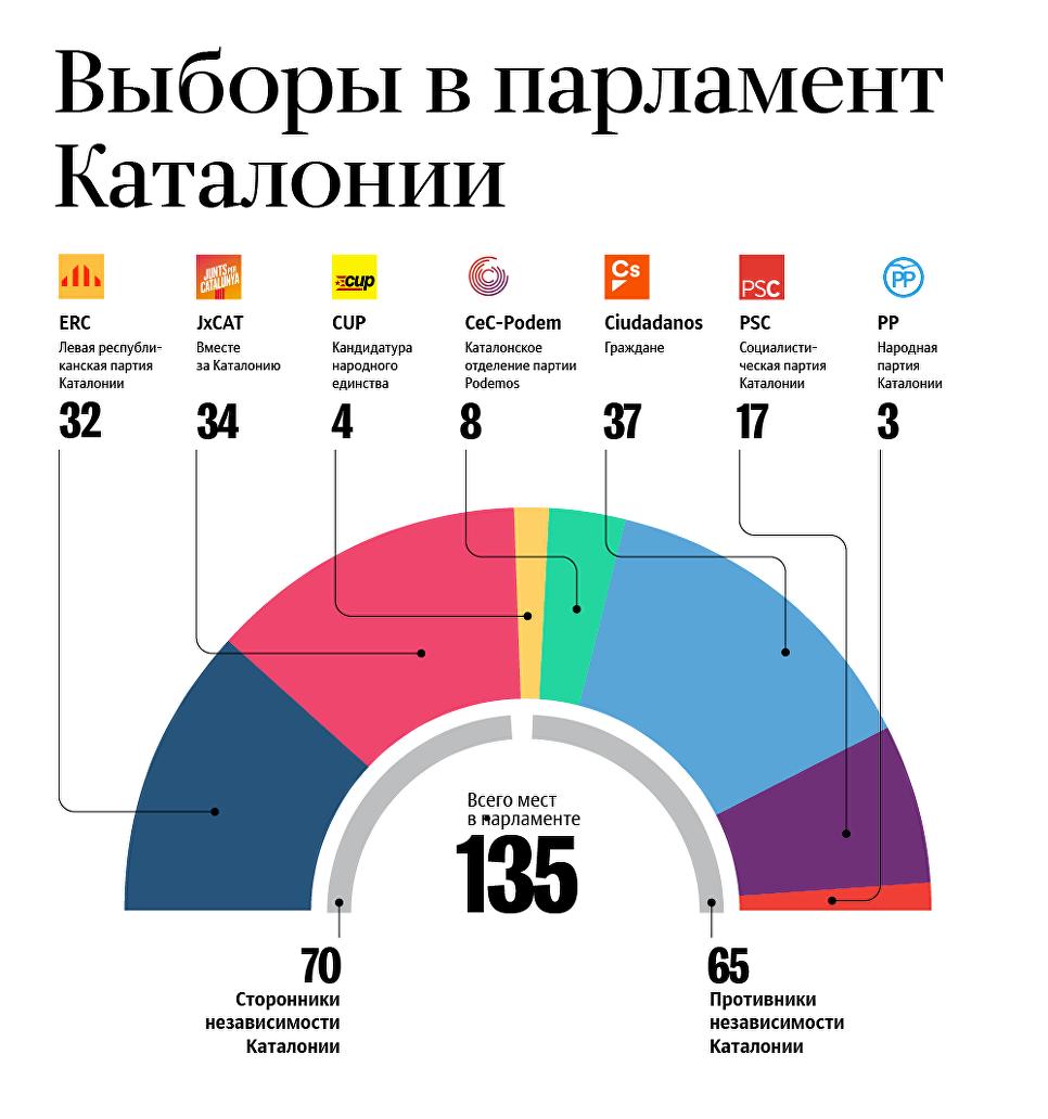 Прибічники незалежності Каталонії скоріше всього отримають більшість на місцевих виборах: екзіт-пол