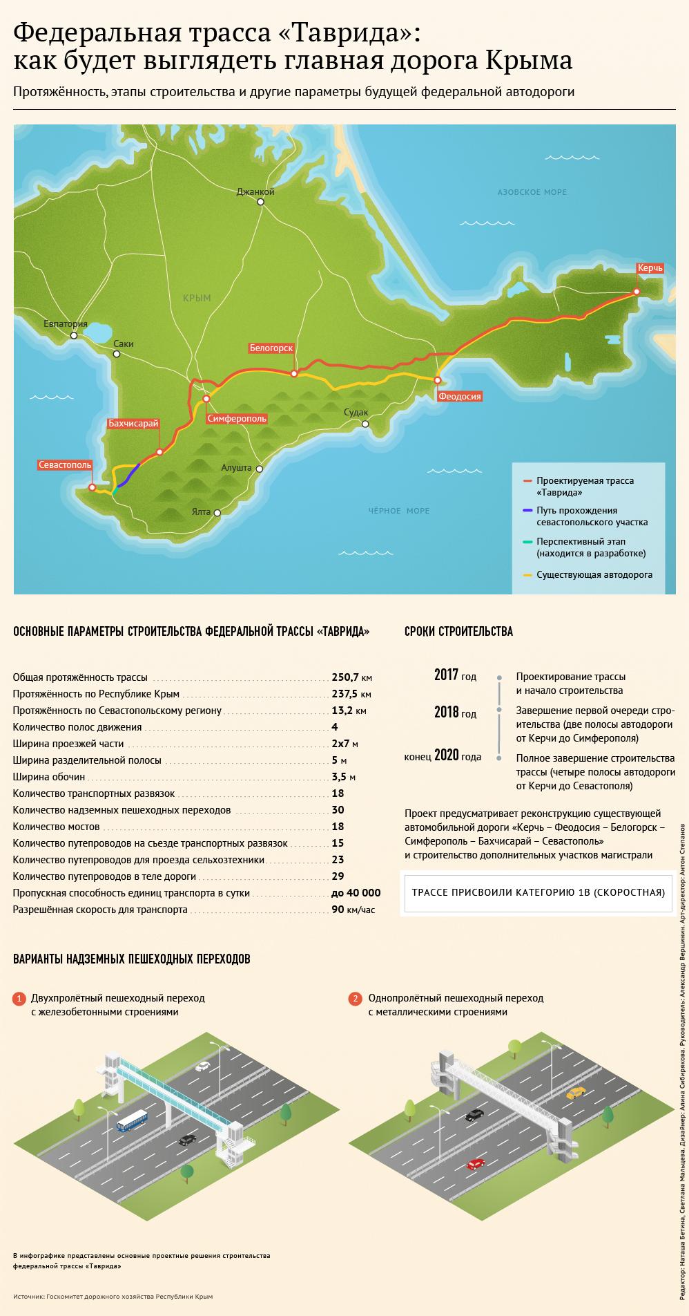 Как будет выглядеть главная дорога Крыма