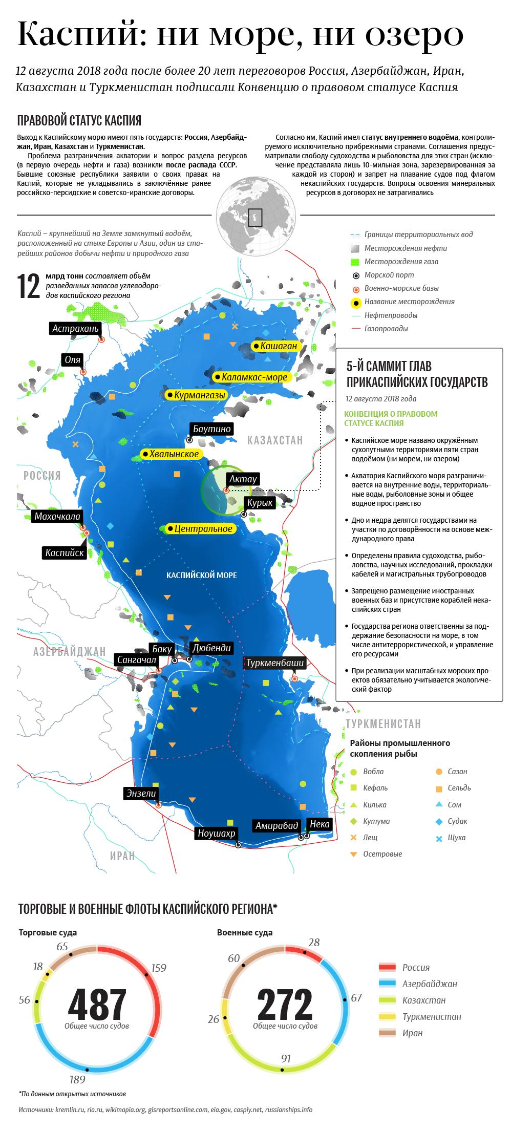 Каспийский саммит инфографика
