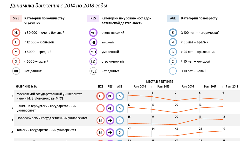 Лучшие российские вузы в рейтинге QS БРИКС - 2018