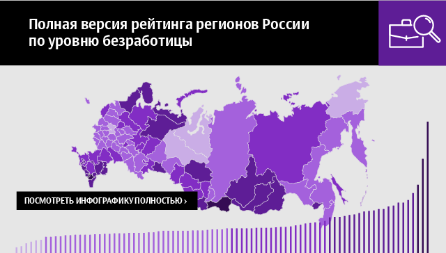Полная версия рейтинга регионов России по уровню безработицы