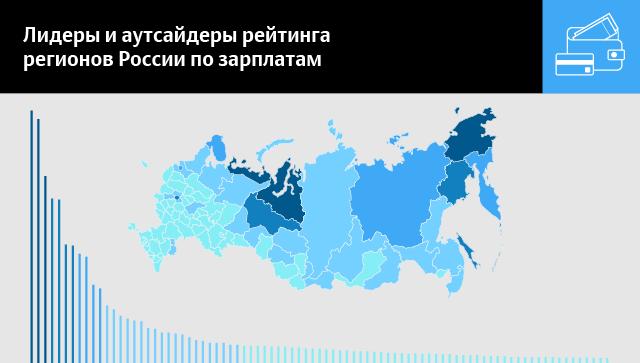 Лидеры и аутсайдеры рейтинга регионов России по зарплатам