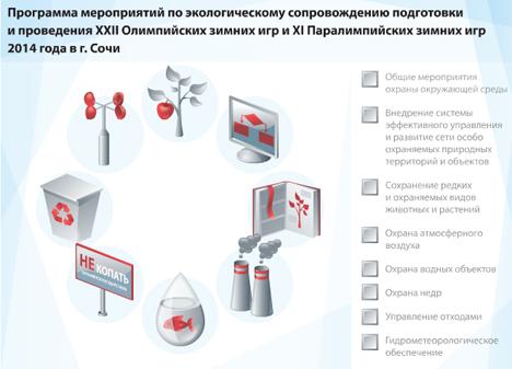 Программа мероприятий по экологическому сопровождению подготовки XXII Олимпийских зимних игр и XI Паралимпийских зимних игр 2014 года в г.Сочи