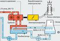 Принцип работы реактора типа BWR