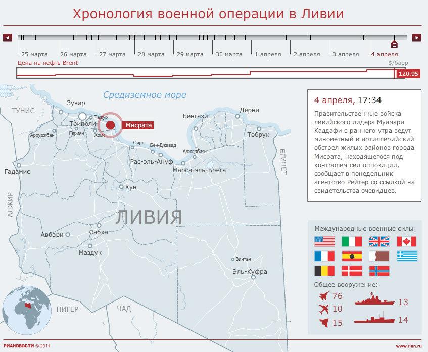 Хронология военной операции в Ливии