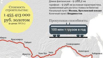 История строительства ДнепроГЭС