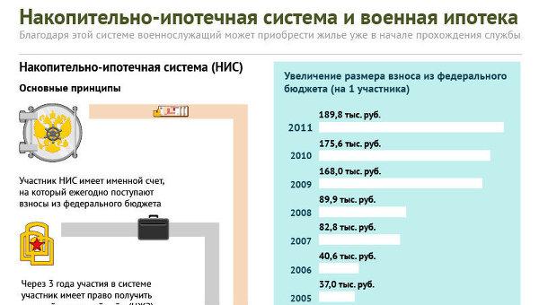 совсем сумма по военной ипотеке 2011 уже неразличимое