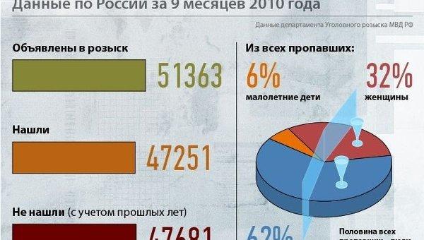 многие город в россии лидер по пропаже людей дарят