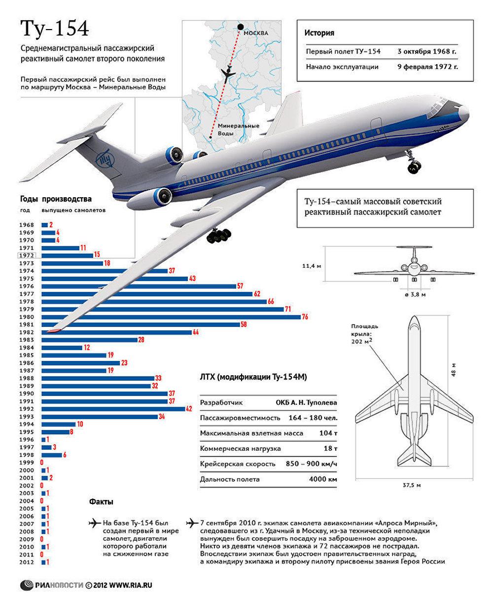 Ту-154: производство и история легендарного самолета