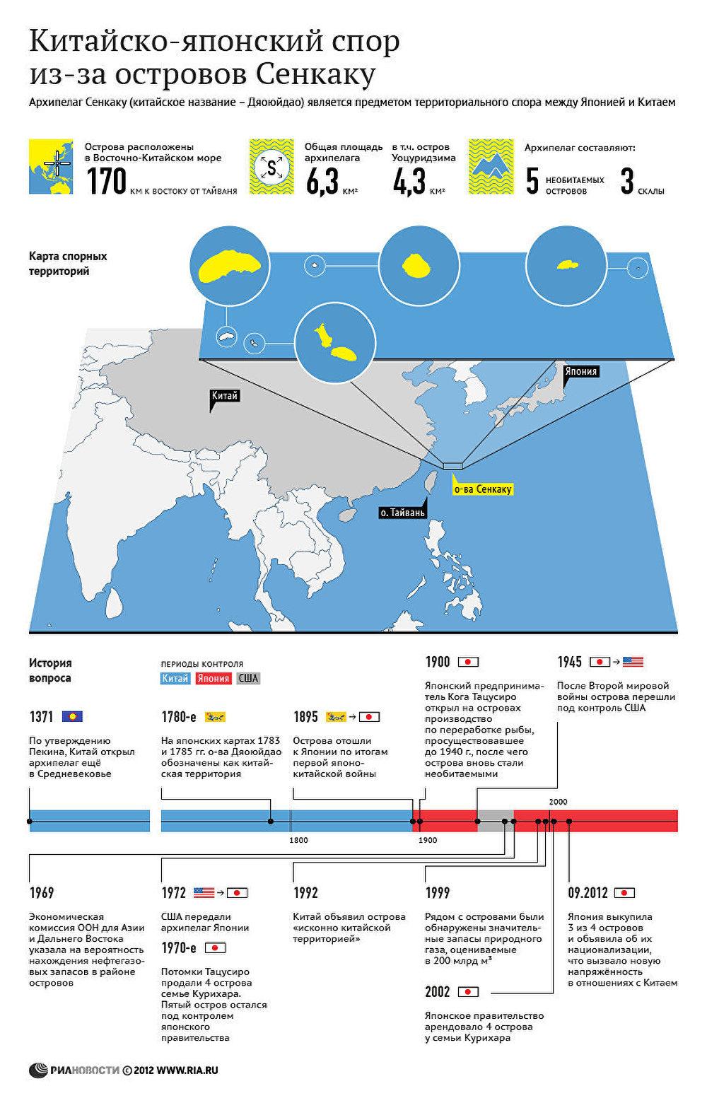 Китайско-японский спор из-за островов Сенкаку