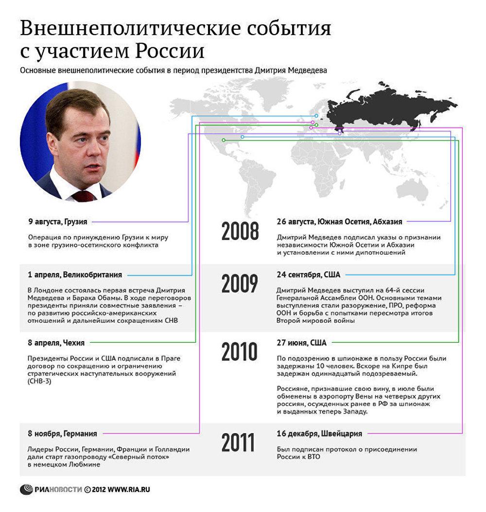 медведев основные события правления термобелья отводить влагу