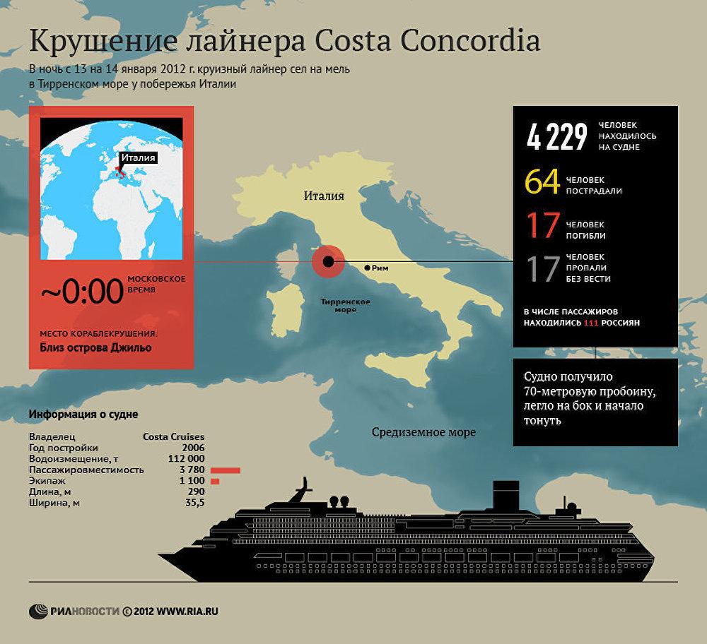 Крушение лайнера Costa Concordia