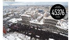 Число участников митинга За честные выборы в Москве